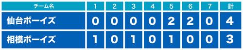 giantscup_score1_20130715110151.jpg